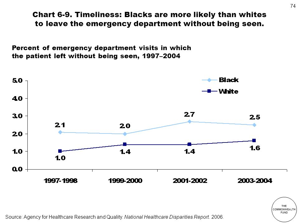 Chart 6-9. Timeliness: Blacks are more likely than whites to leave the emergency department without being seen.