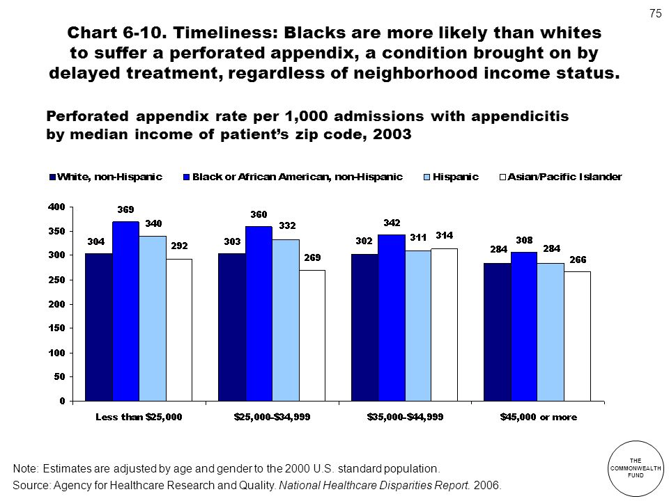 Chart 6-10. Timeliness: Blacks are more likely than whites to suffer a perforated appendix, a condition brought on by delayed treatment, regardless of neighborhood income status.