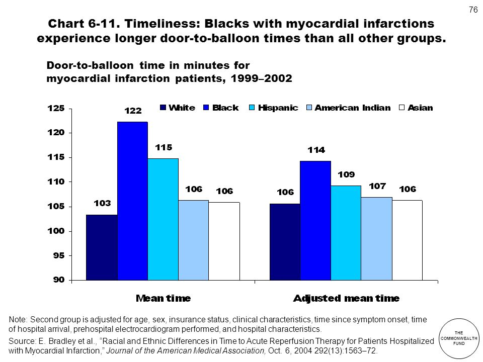 Chart 6-11. Timeliness: Blacks with myocardial infarctions experience longer door-to-balloon times than all other groups.