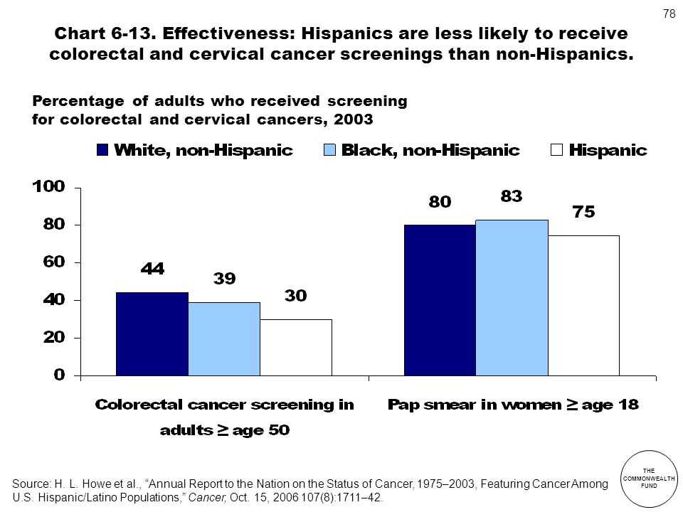 Chart 6-13. Effectiveness: Hispanics are less likely to receive colorectal and cervical cancer screenings than non-Hispanics.