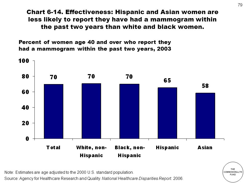 Chart 6-14. Effectiveness: Hispanic and Asian women are less likely to report they have had a mammogram within the past two years than white and black women.
