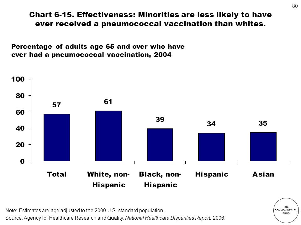 Chart 6-15. Effectiveness: Minorities are less likely to have ever received a pneumococcal vaccination than whites.