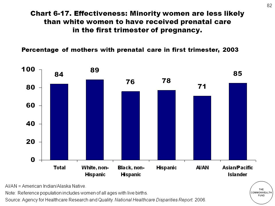 Chart 6-17. Effectiveness: Minority women are less likely than white women to have received prenatal care in the first trimester of pregnancy.