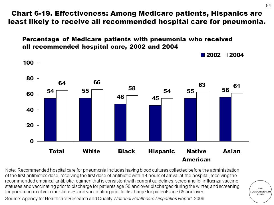 Chart 6-19. Effectiveness: Among Medicare patients, Hispanics are least likely to receive all recommended hospital care for pneumonia.