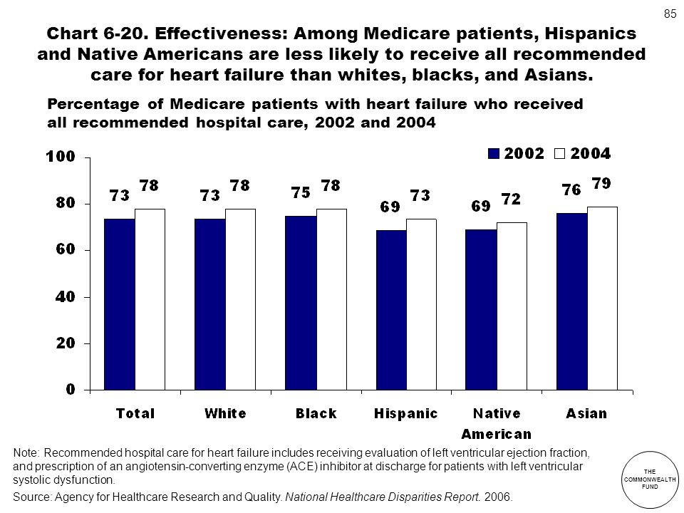 Chart 6-20. Effectiveness: Among Medicare patients, Hispanics and Native Americans are less likely to receive all recommended care for heart failure than whites, blacks, and Asians.