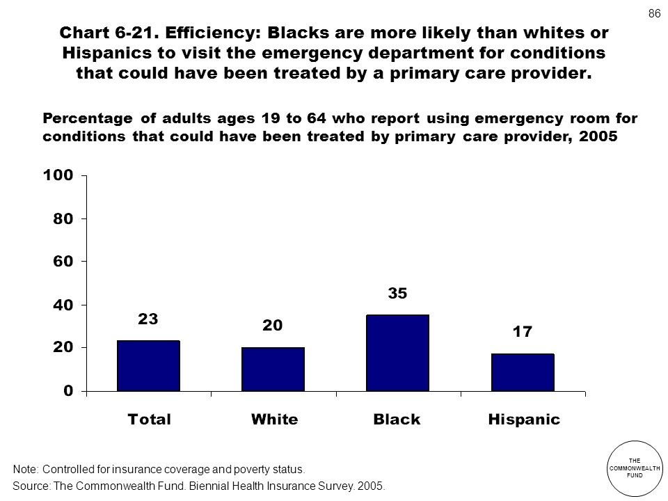 Chart 6-21. Efficiency: Blacks are more likely than whites or Hispanics to visit the emergency department for conditions that could have been treated by a primary care provider.