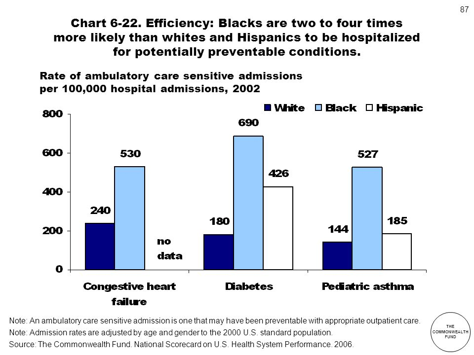 Chart 6-22. Efficiency: Blacks are two to four times more likely than whites and Hispanics to be hospitalized for potentially preventable conditions.