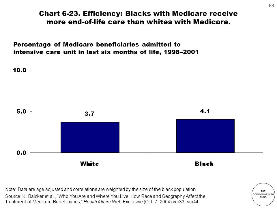 Chart 6-23. Efficiency: Blacks with Medicare receive more end-of-life care than whites with Medicare.