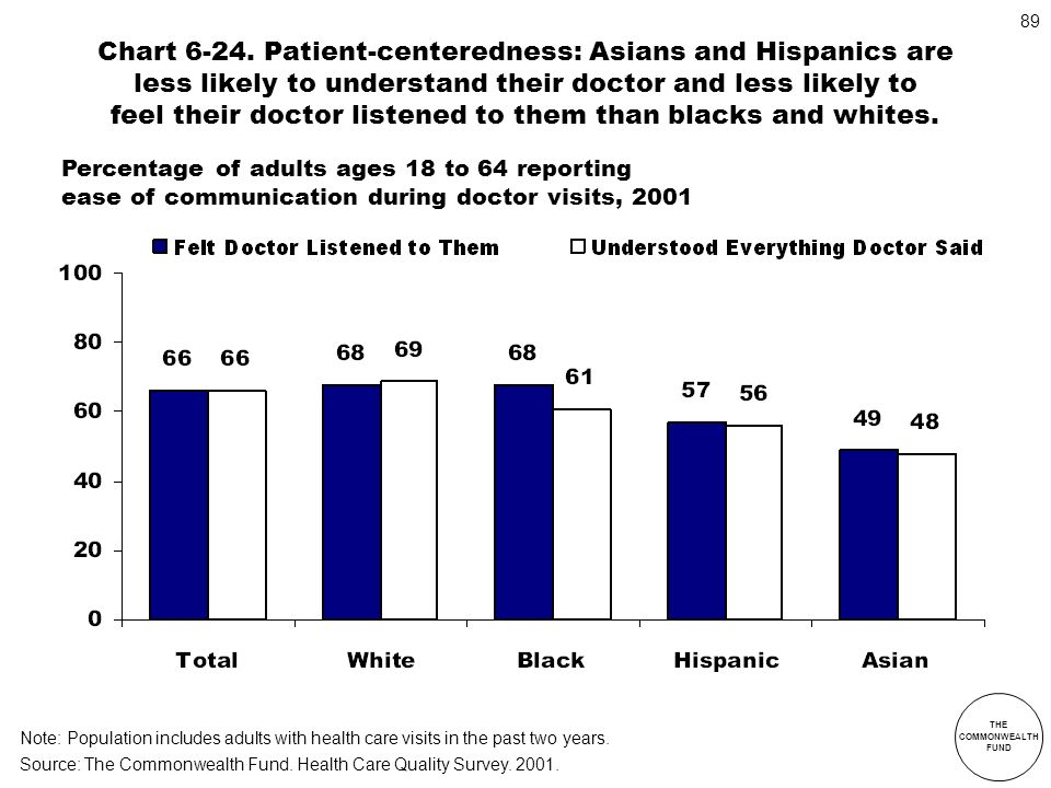 Chart 6-24. Patient-centeredness: Asians and Hispanics are less likely to understand their doctor and less likely to feel their doctor listened to them than blacks and whites.