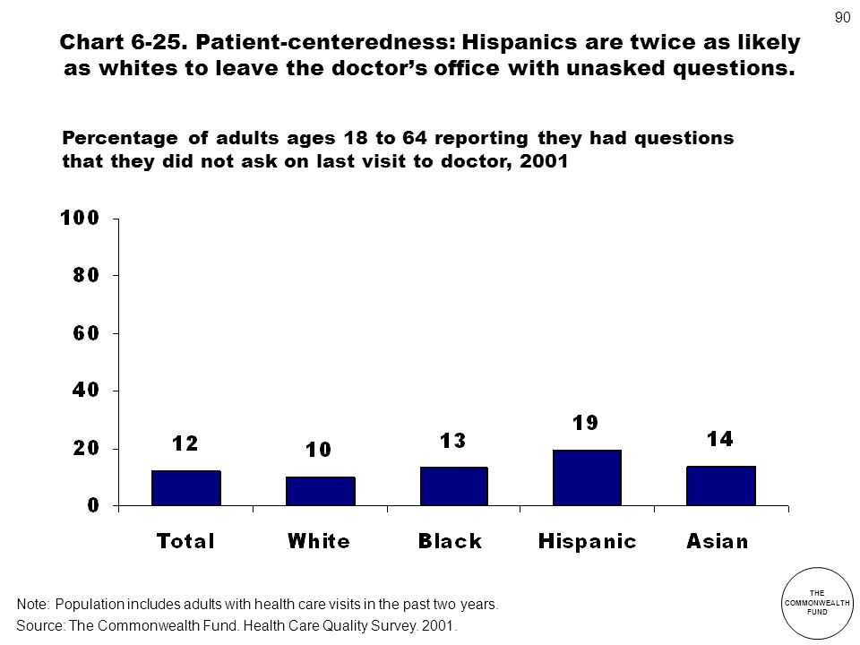 Chart 6-25. Patient-centeredness: Hispanics are twice as likely as whites to leave the doctor's office with unasked questions.