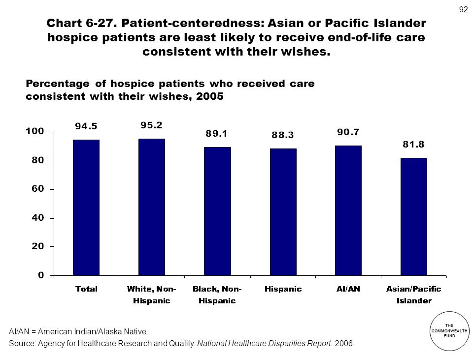 Chart 6-27. Patient-centeredness: Asian or Pacific Islander hospice patients are least likely to receive end-of-life care consistent with their wishes.