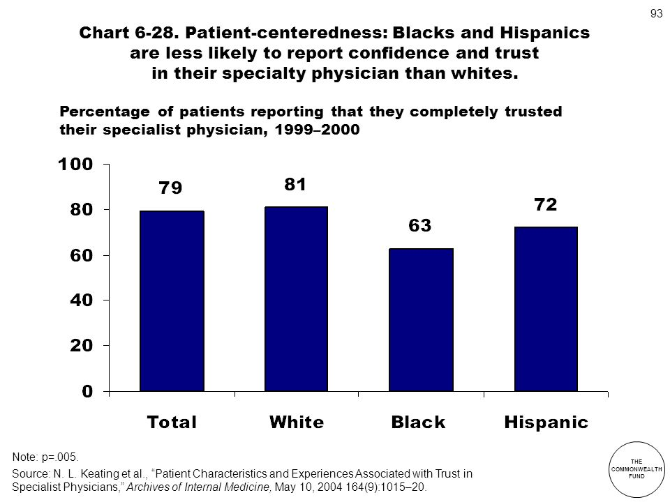 Chart 6-28. Patient-centeredness: Blacks and Hispanics are less likely to report confidence and trust in their specialty physician than whites.