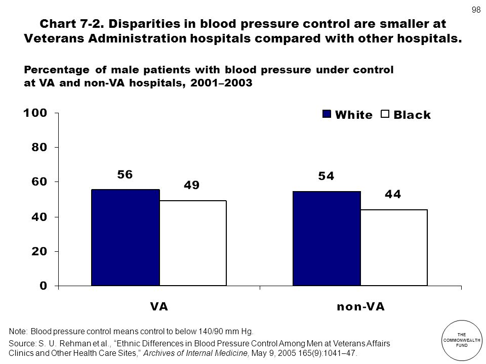 Chart 7-2. Disparities in blood pressure control are smaller at Veterans Administration hospitals compared with other hospitals.