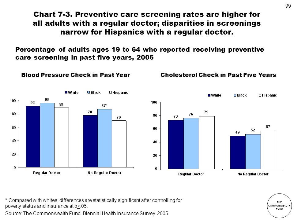 Chart 7-3. Preventive care screening rates are higher for all adults with a regular doctor; disparities in screenings narrow for Hispanics with a regular doctor.