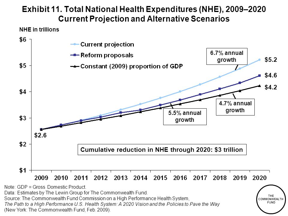 Exhibit 11. Total National Health Expenditures (NHE), 2009–2020 Current Projection and Alternative Scenarios