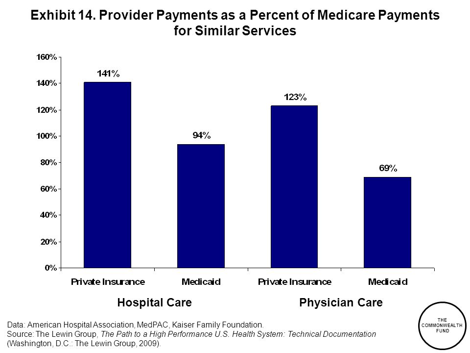 Exhibit 14. Provider Payments as a Percent of Medicare Payments for Similar Services
