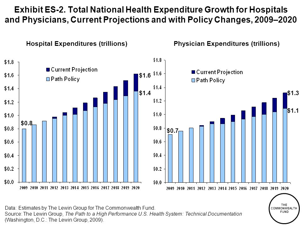 Hospital Expenditures (trillions) Physician Expenditures (trillions)