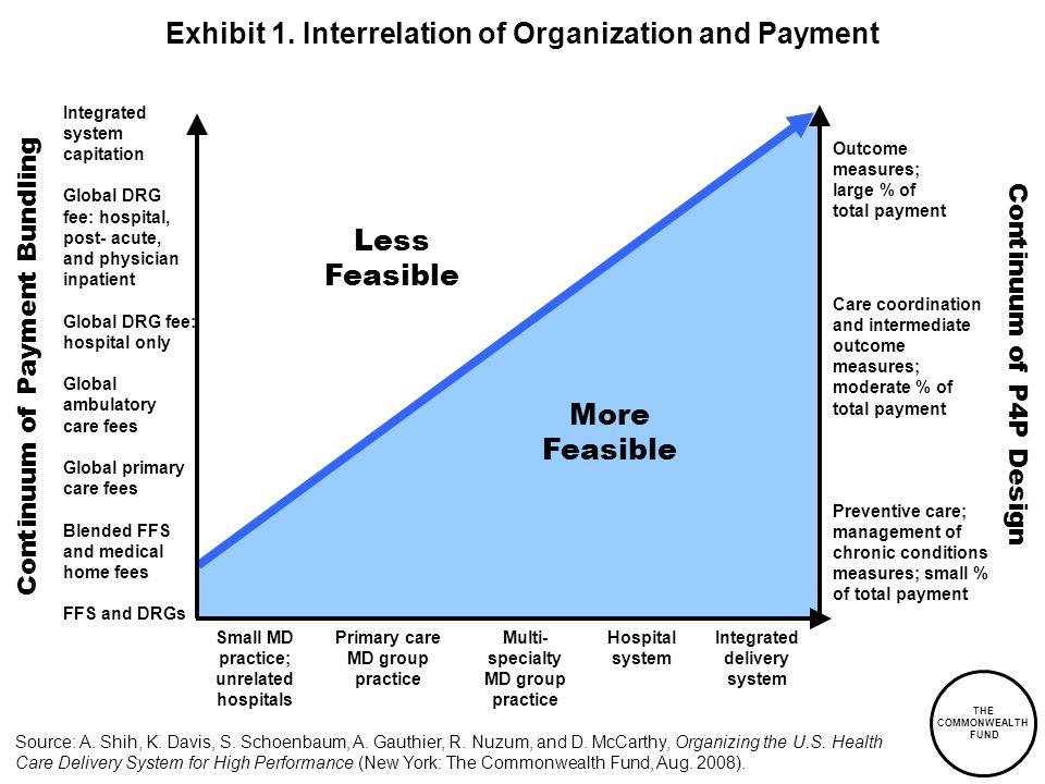 Exhibit 1. Interrelation of Organization and Payment