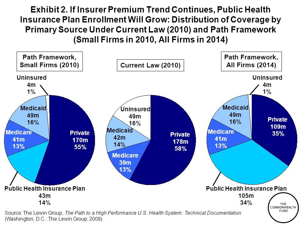 Public Health Insurance Plan Public Health Insurance Plan