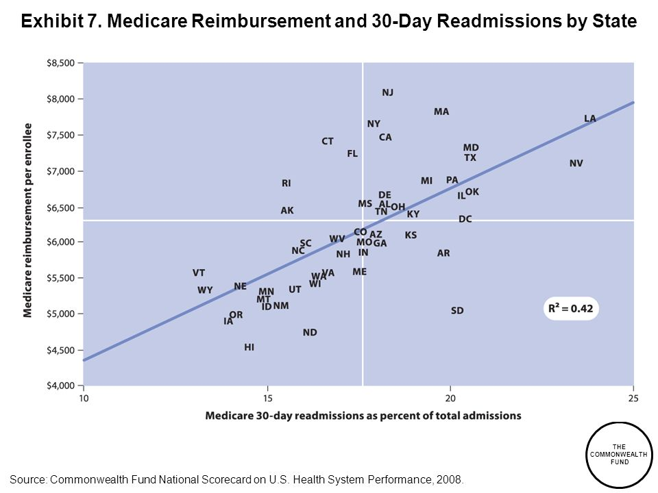 Exhibit 7. Medicare Reimbursement and 30-Day Readmissions by State
