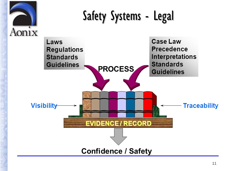 legal safety and regulatory requirements 2 essay The 1979 partial meltdown prompted more regulations and greater enforcement  then in  2 had been rushed into service before it was ready to operate   president carter signed into law stricter federal safety standards that.