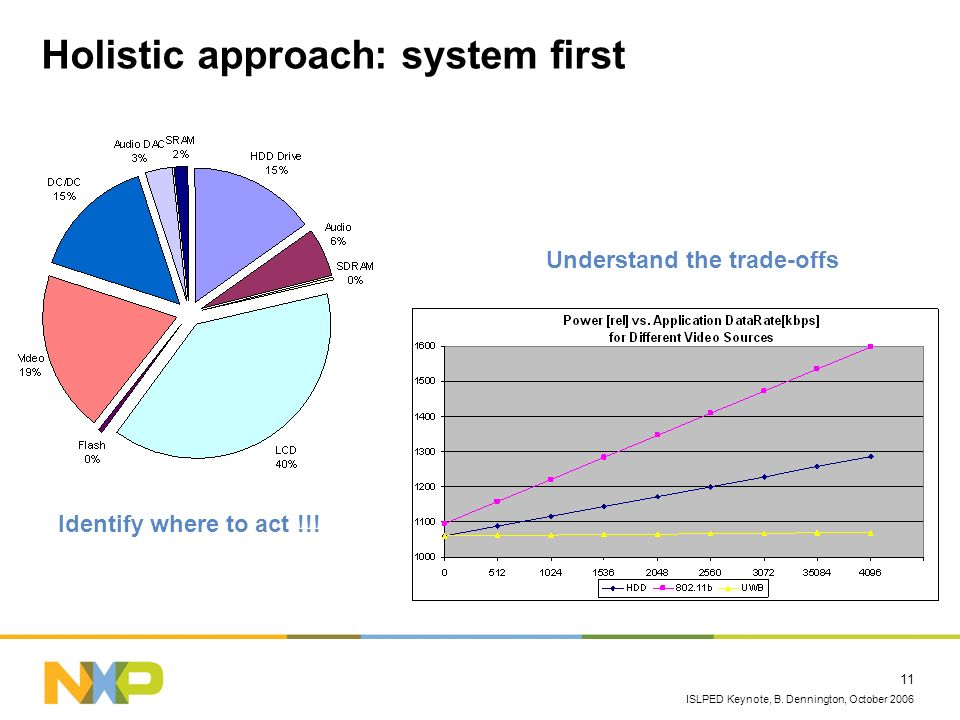 Holistic approach: system first