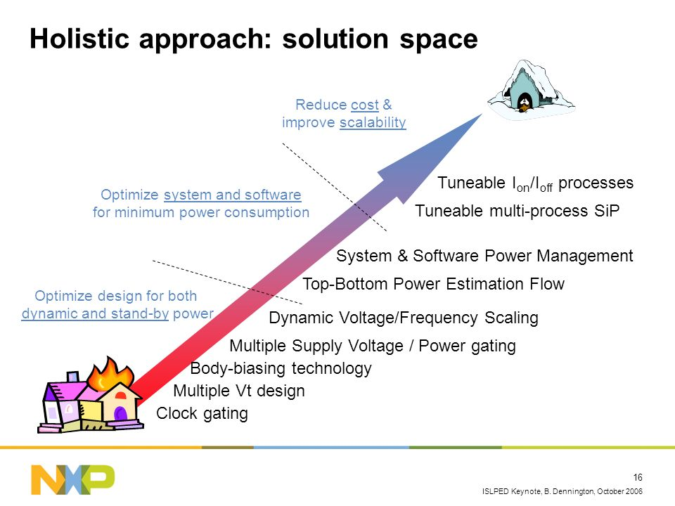Holistic approach: solution space
