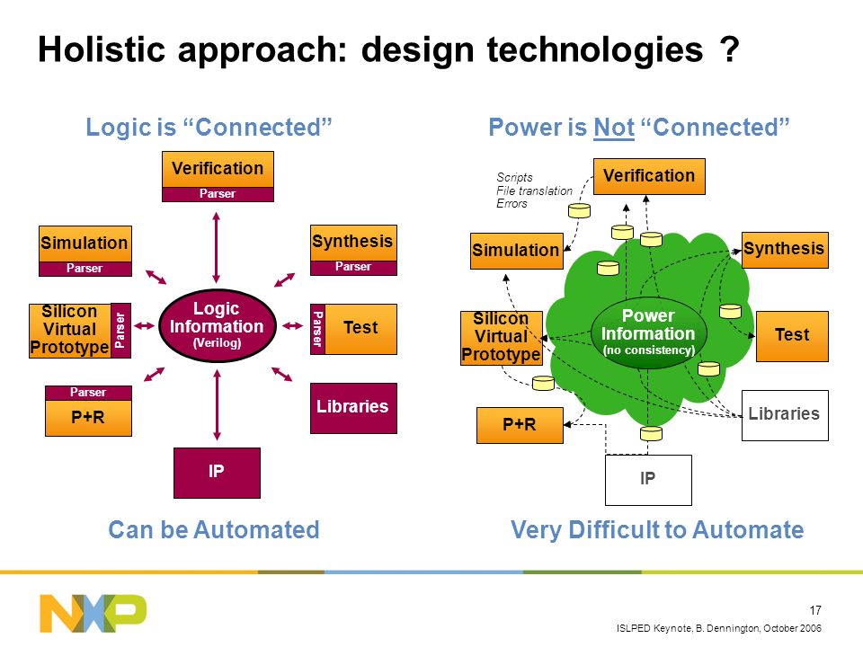 Holistic approach: design technologies