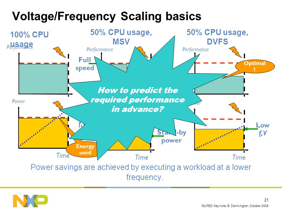 Voltage/Frequency Scaling basics