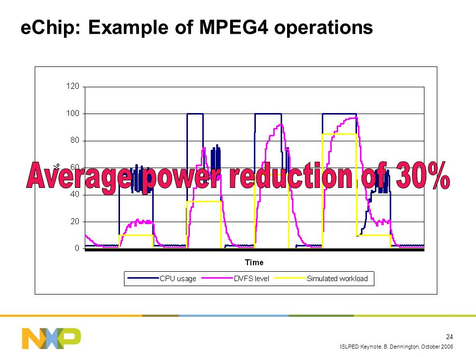 eChip: Example of MPEG4 operations