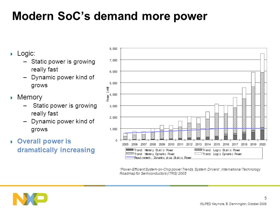 Modern SoC's demand more power