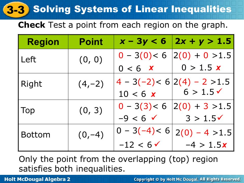 Check Test a point from each region on the graph. Region Point