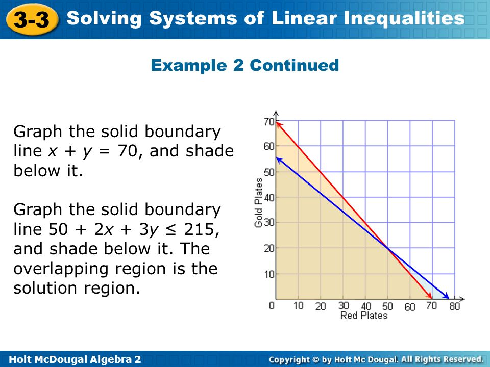 Example 2 Continued Graph the solid boundary line x + y = 70, and shade below it.