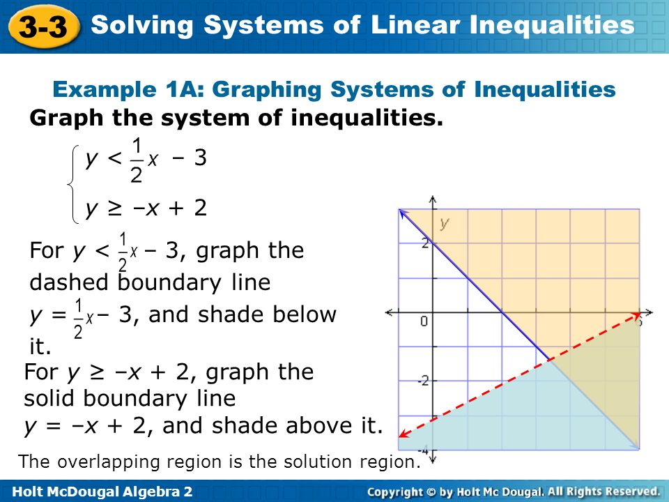 Example 1A: Graphing Systems of Inequalities