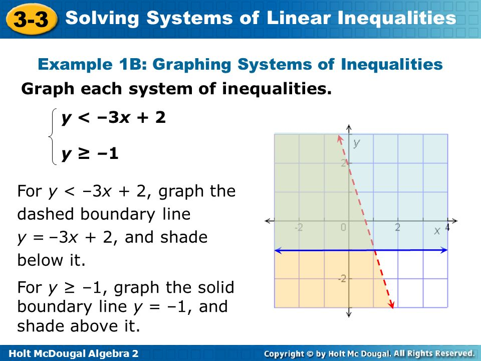 Example 1B: Graphing Systems of Inequalities