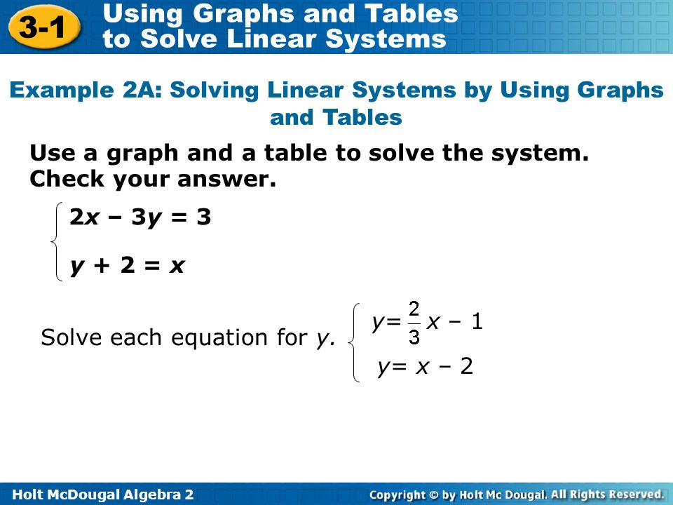 Example 2A: Solving Linear Systems by Using Graphs and Tables