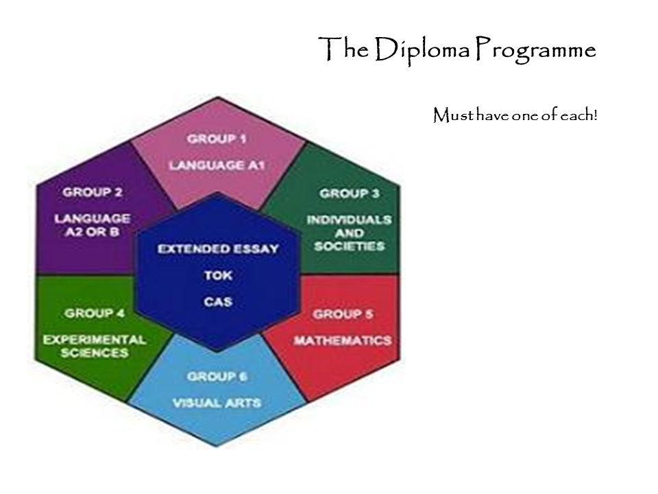 The Diploma Programme Must have one of each!
