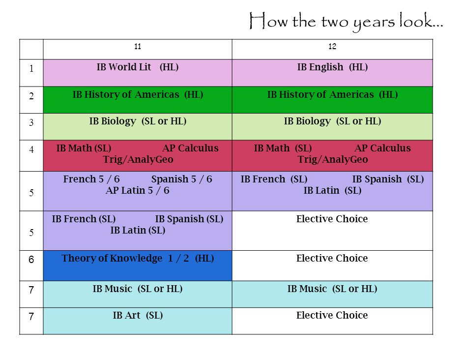 How the two years look… 1 2 3 4 5 6 7 IB World Lit (HL)
