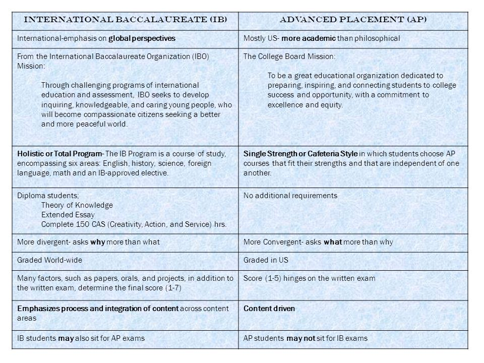 International Baccalaureate (IB) Advanced Placement (AP)