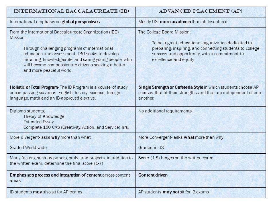 International Baccalaureate (IB) Advanced Placement (AP)