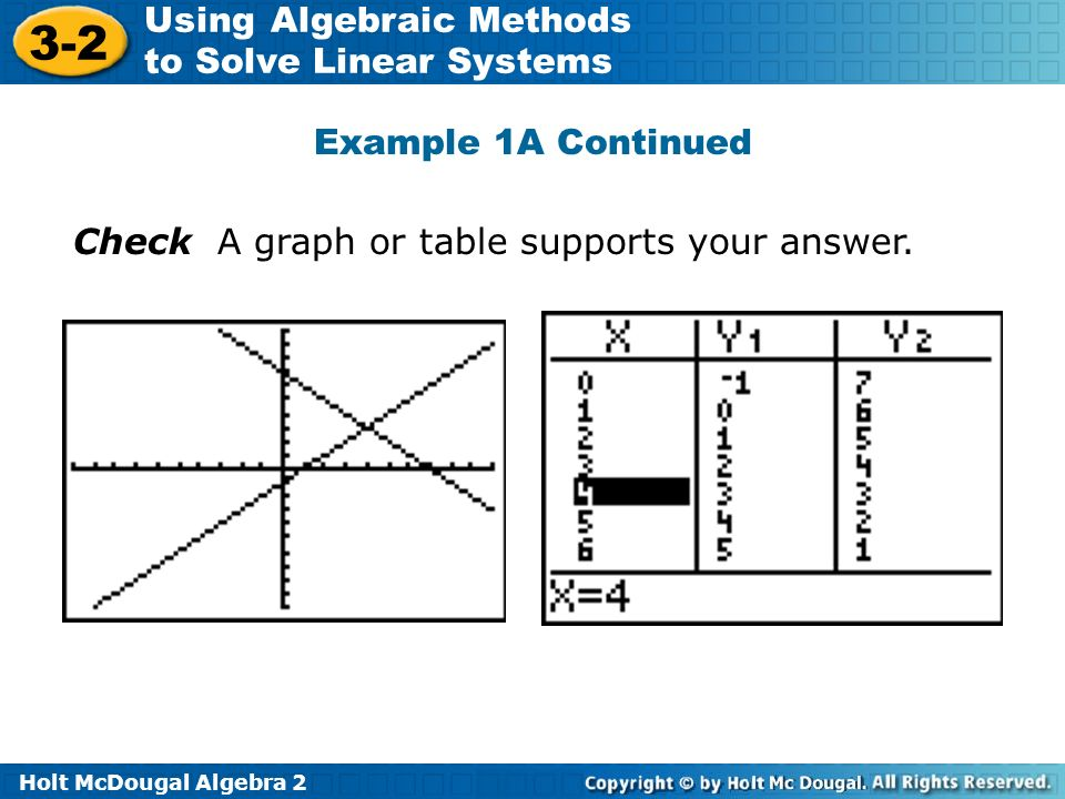 Example 1A Continued Check A graph or table supports your answer.