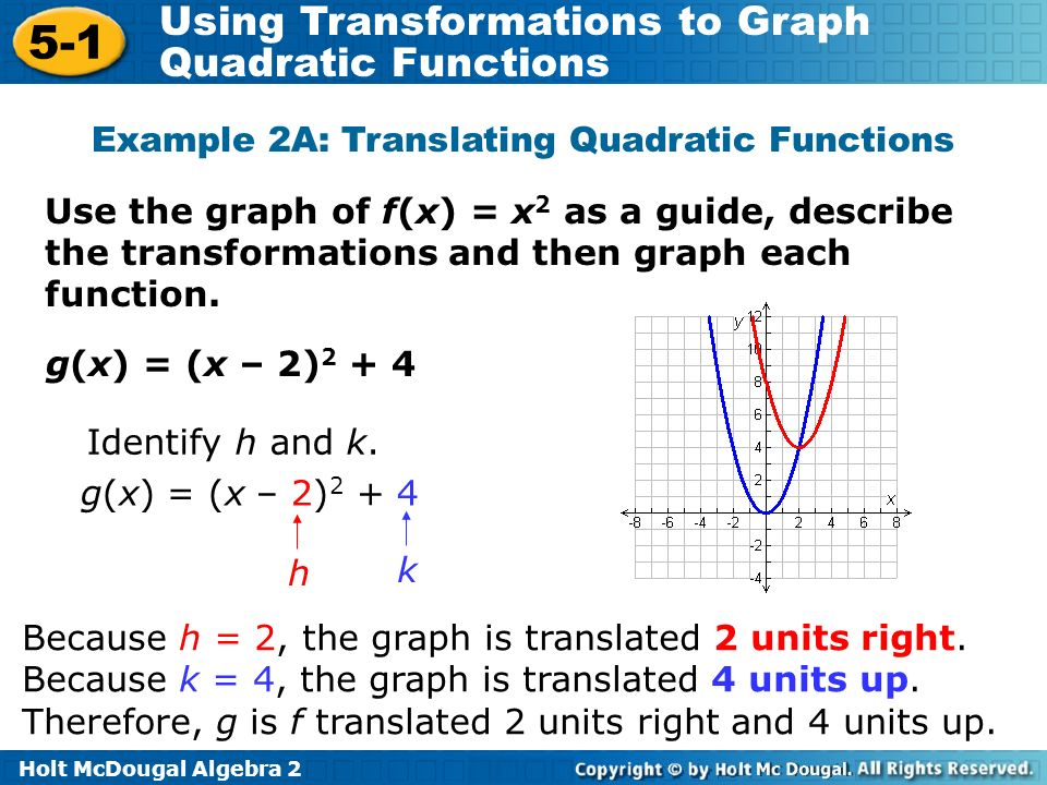 Example 2A: Translating Quadratic Functions