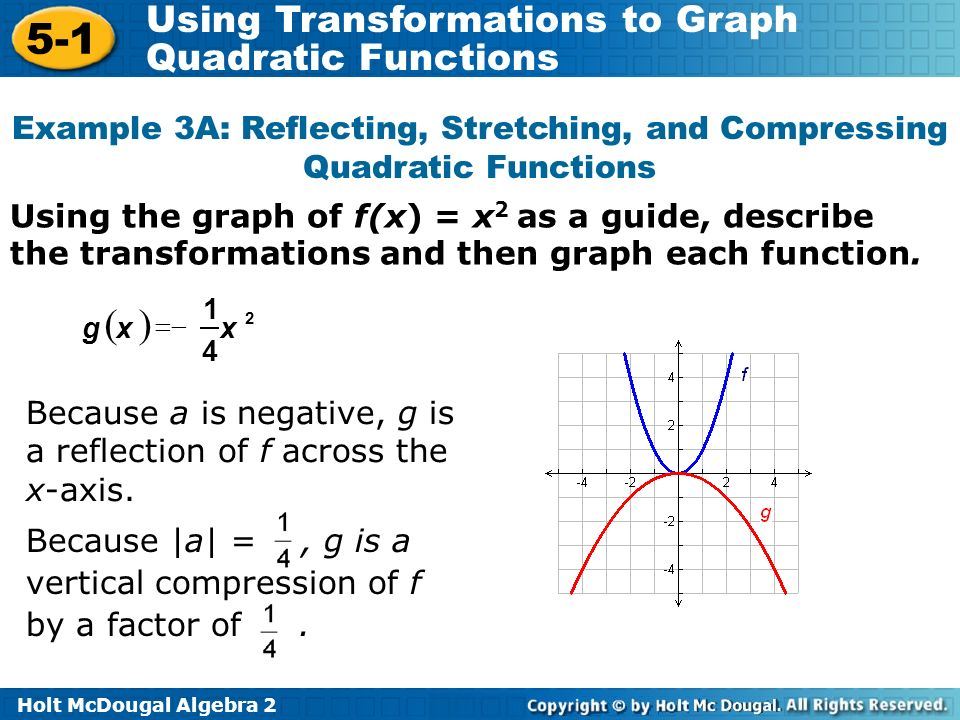 Example 3A: Reflecting, Stretching, and Compressing Quadratic Functions