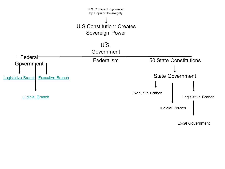 U.S Constitution: Creates Sovereign Power
