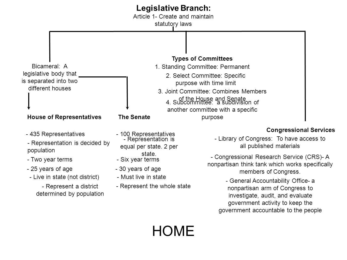House of Representatives Congressional Services