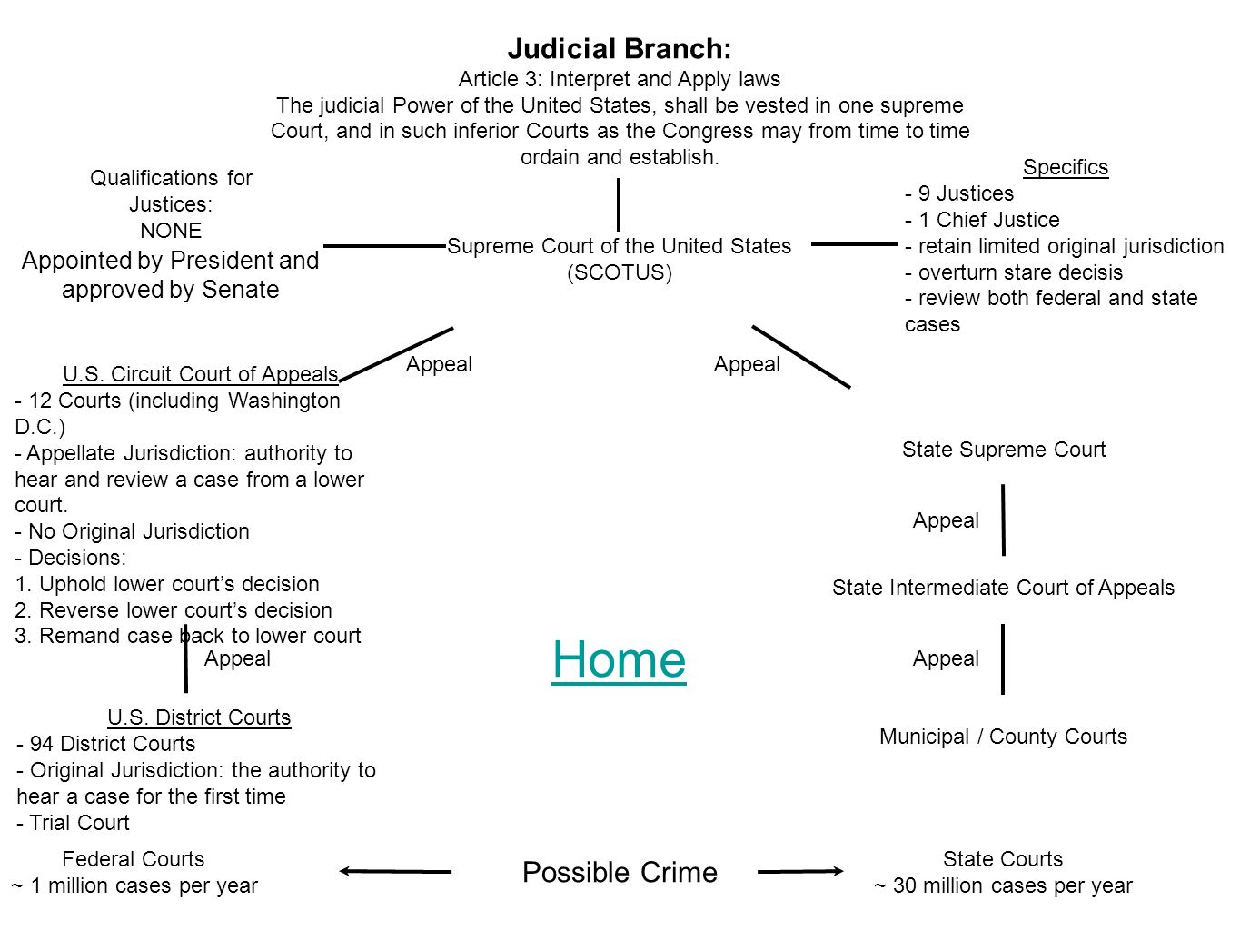 Home Judicial Branch: Possible Crime