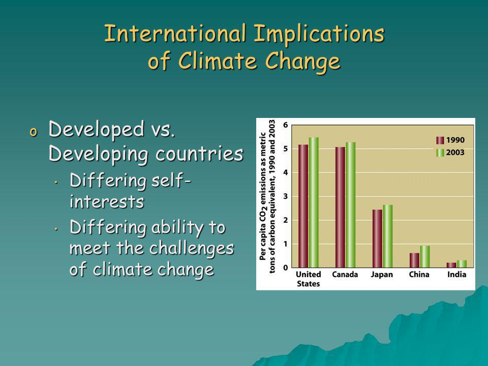 International Implications of Climate Change