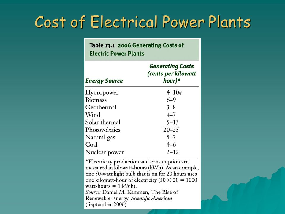 Cost of Electrical Power Plants