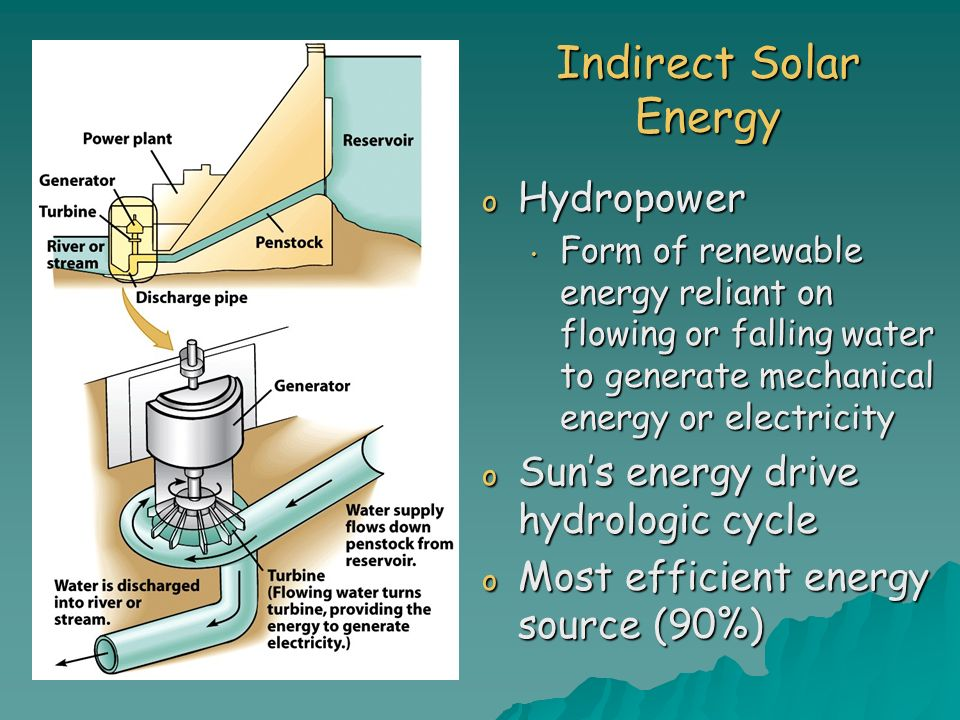 Indirect Solar Energy Hydropower Sun's energy drive hydrologic cycle