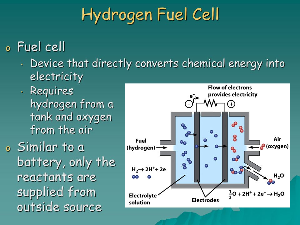 Hydrogen Fuel Cell Fuel cell